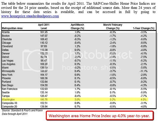 SP Case Shiller 6281170 Is Buying A Home Really Cheaper Than Renting? The Answer Will Surprise You!