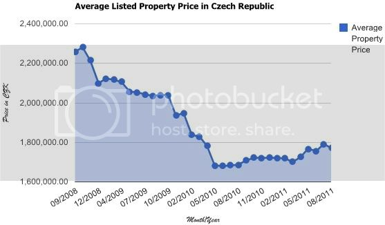 Czech Republic 3 year Average Price List