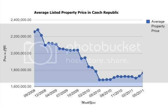 Czech Data - Average Property Price